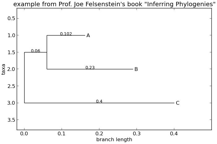 Chapter 13 Phylogenetics with Bio Phylo — Biopython-cn 0 1 文档